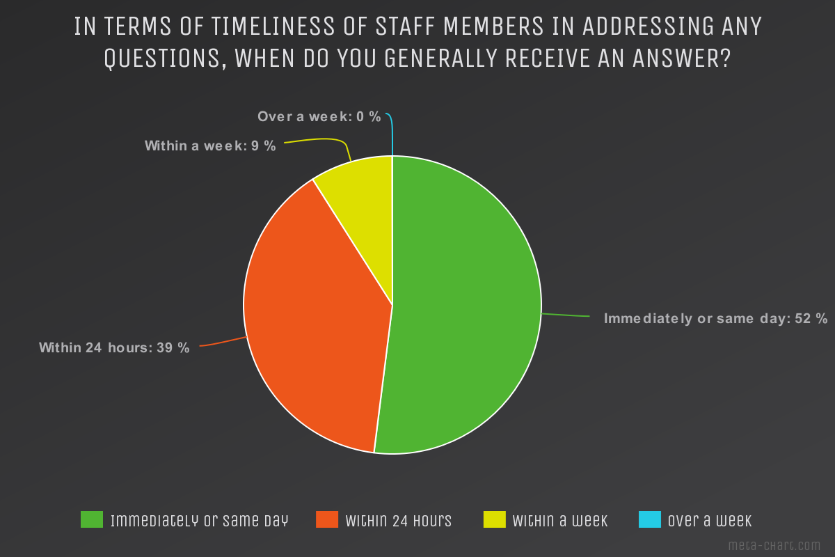 In terms of timeliness of staff members in addressing questions, when do you generally receive an answer survey.