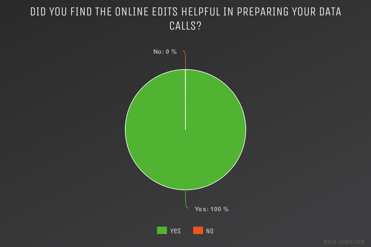Did you find the online edits helpful in preparing your data calls.